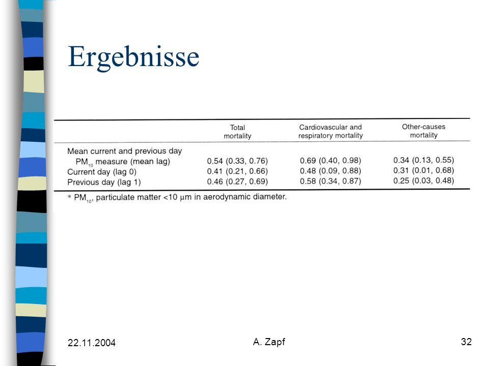 22.11.2004 A. Zapf32 Ergebnisse