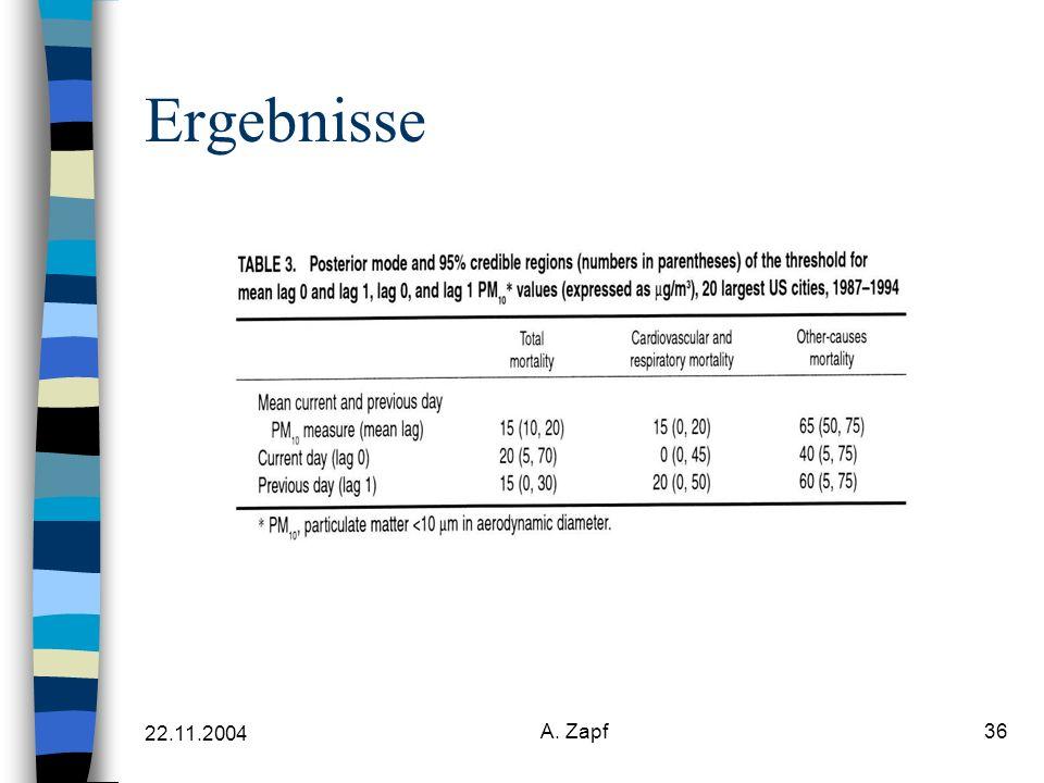 22.11.2004 A. Zapf36 Ergebnisse