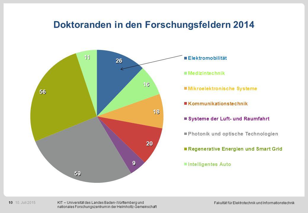 Fakultät für Elektrotechnik und Informationstechnik 10 Doktoranden in den Forschungsfeldern 2014 KIT – Universität des Landes Baden-Württemberg und nationales Forschungszentrum in der Helmholtz-Gemeinschaft 10.