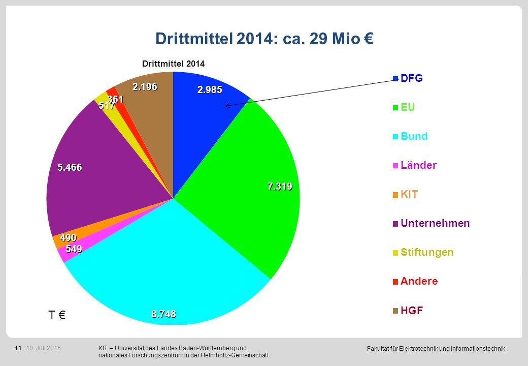 Fakultät für Elektrotechnik und Informationstechnik 11 Drittmittel 2014: ca. 29 Mio € KIT – Universität des Landes Baden-Württemberg und nationales Fo