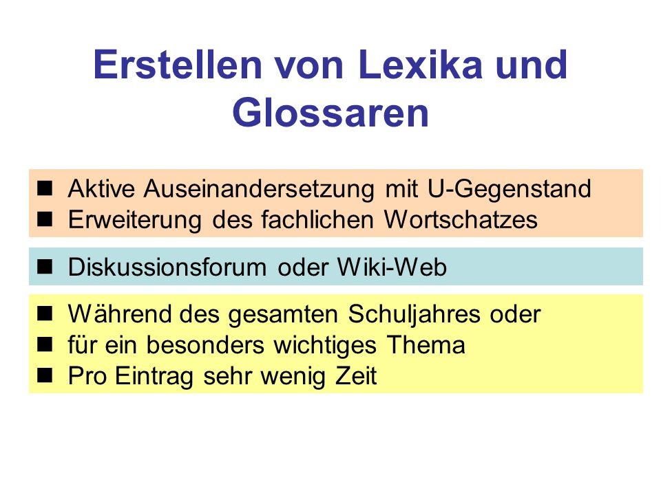 Erstellen von Lexika und Glossaren Aktive Auseinandersetzung mit U-Gegenstand Erweiterung des fachlichen Wortschatzes Diskussionsforum oder Wiki-Web Während des gesamten Schuljahres oder für ein besonders wichtiges Thema Pro Eintrag sehr wenig Zeit