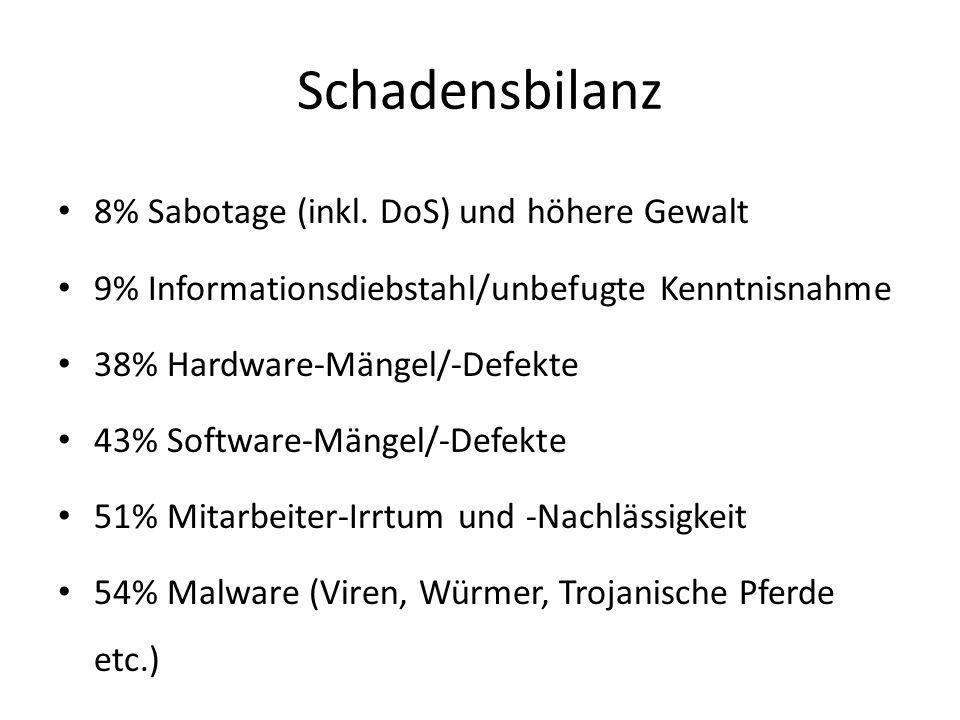 Schadensbilanz 8% Sabotage (inkl. DoS) und höhere Gewalt 9% Informationsdiebstahl/unbefugte Kenntnisnahme 38% Hardware-Mängel/-Defekte 43% Software-Mä