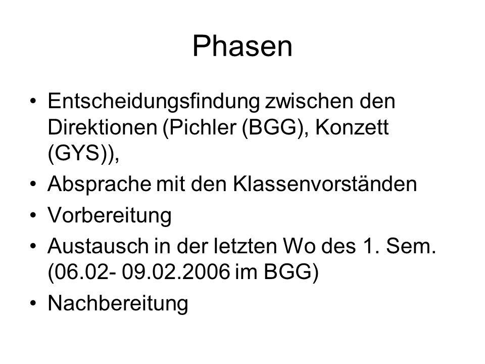 Phasen Entscheidungsfindung zwischen den Direktionen (Pichler (BGG), Konzett (GYS)), Absprache mit den Klassenvorständen Vorbereitung Austausch in der letzten Wo des 1.