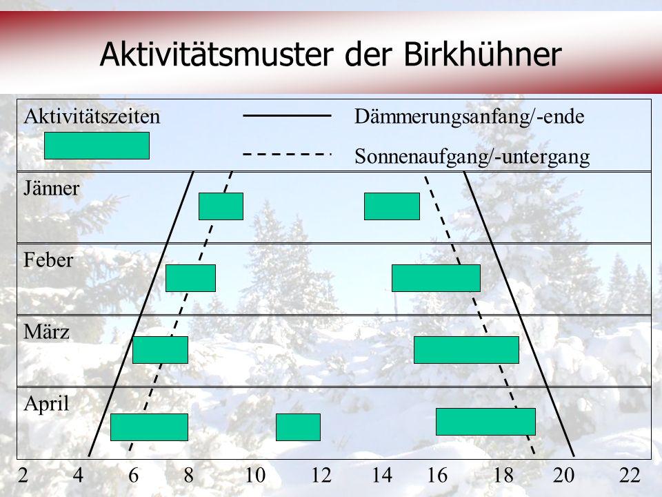 © OeAV, Peter Kapelari; Willi Seifert 07.02.2012 Aktivitätsmuster der Birkhühner Aktivitätszeiten Dämmerungsanfang/-ende Sonnenaufgang/-untergang Febe
