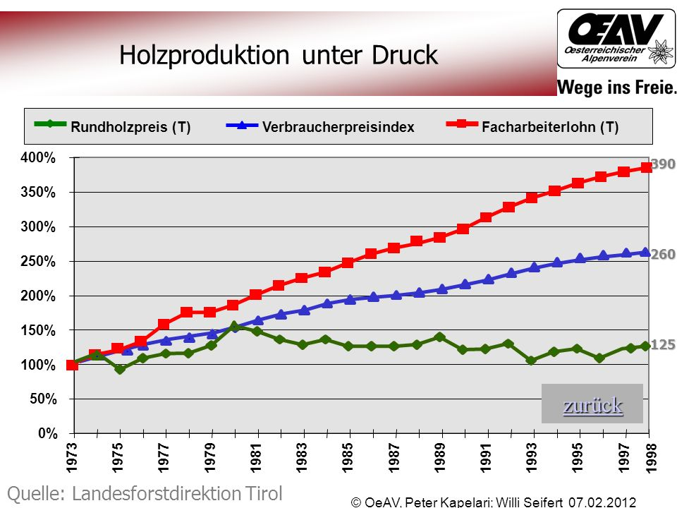 © OeAV, Peter Kapelari; Willi Seifert 07.02.2012 Holzproduktion unter Druck 0% 50% 100% 150% 200% 250% 300% 350% 400% 19731975197719791981198319851987
