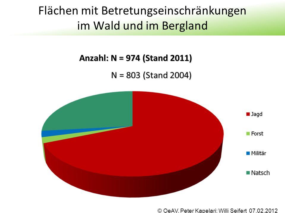 © OeAV, Peter Kapelari; Willi Seifert 07.02.2012 Flächen mit Betretungseinschränkungen im Wald und im Bergland Anzahl: N = 974 (Stand 2011) N = 803 (S