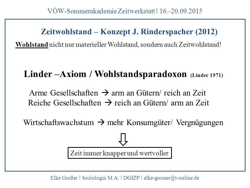 Zeitwohlstand – Konzept J. Rinderspacher (2012) VÖW-Sommerakademie Zeitwerkstatt ǀ 16.-20.09.2015 Elke Großer ǀ Soziologin M.A. ǀ DGfZP ǀ elke-grosser