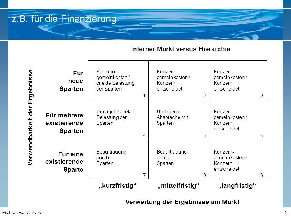 """Prof. Dr. Rainer Völker 10 z.B. für die Finanzierung Für neue Sparten Für mehrere existierende Sparten Für eine existierende Sparte """"kurzfristig"""" """"mit"""