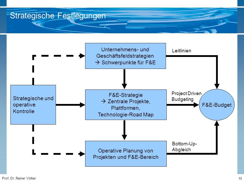 Prof. Dr. Rainer Völker 15 Unternehmens- und Geschäftsfeldstrategien  Schwerpunkte für F&E F&E-Strategie  Zentrale Projekte, Plattformen, Technologi