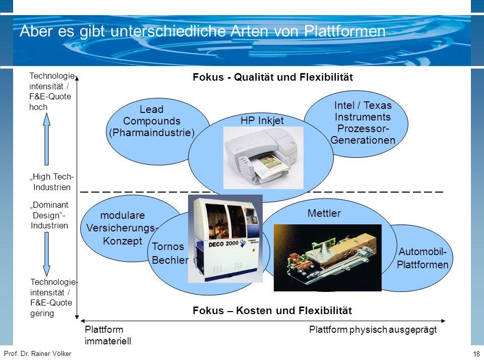 "Prof. Dr. Rainer Völker 18 Technologie- intensität / F&E-Quote hoch ""High Tech- Industrien ""Dominant Design""- Industrien Plattform immateriell Plattfo"