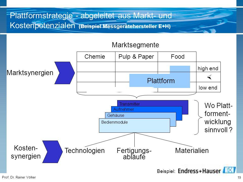 Prof. Dr. Rainer Völker 19 Marktsegmente Marktsynergien ChemiePulp & PaperFood high end low end  Kosten- synergien Wo Platt- forment- wicklung sinnvo