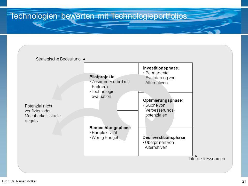 Prof. Dr. Rainer Völker 21 Strategische Bedeutung Interne Ressourcen Pilotprojekte: Zusammenarbeit mit Partnern Technologie- evaluation Beobachtungsph