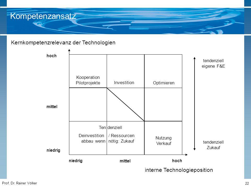 Prof. Dr. Rainer Völker 22 hoch niedrig hoch interne Technologieposition mittel Kernkompetenzrelevanz der Technologien tendenziell Zukauf tendenziell