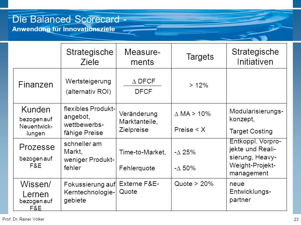 Prof. Dr. Rainer Völker 23 Strategische Ziele Measure- ments Targets Strategische Initiativen Finanzen Kunden Prozesse Wissen/ Lernen Wertsteigerung (