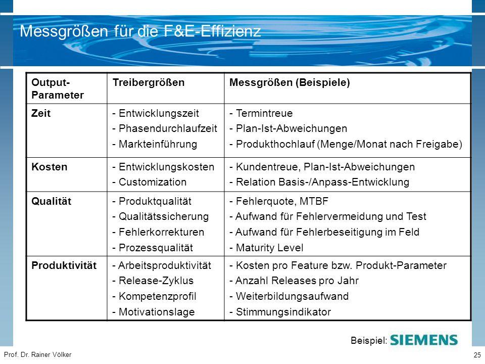 Prof. Dr. Rainer Völker 25 Output- Parameter TreibergrößenMessgrößen (Beispiele) Zeit- Entwicklungszeit - Phasendurchlaufzeit - Markteinführung - Term