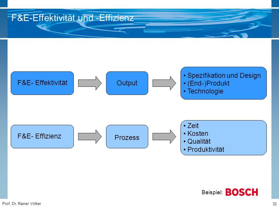 Prof. Dr. Rainer Völker 32 F&E- Effektivität F&E- Effizienz Output Prozess Spezifikation und Design (End-)Produkt Technologie Zeit Kosten Qualität Pro