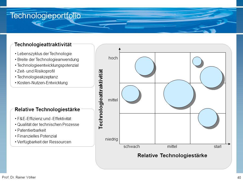 Prof. Dr. Rainer Völker 40 Technologieattraktivität Relative Technologiestärke niedrig schwach hoch starl mittel Lebenszyklus der Technologie Breite d