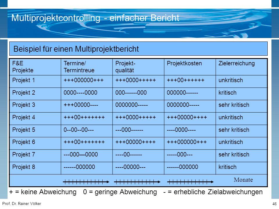 Prof. Dr. Rainer Völker 46 F&E Projekte Termine/ Termintreue Projekt- qualität ProjektkostenZielerreichung Projekt 1+++000000++++++0000++++++++00+++++