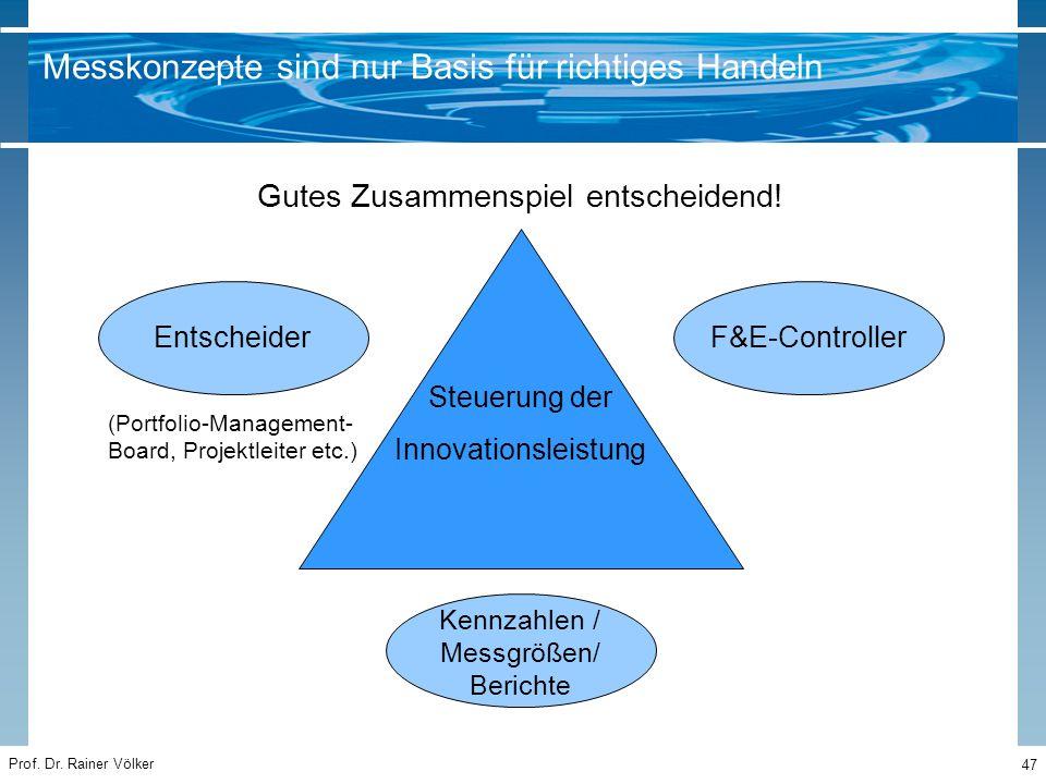 Prof. Dr. Rainer Völker 47 Steuerung der Innovationsleistung Gutes Zusammenspiel entscheidend! Entscheider F&E-Controller (Portfolio-Management- Board