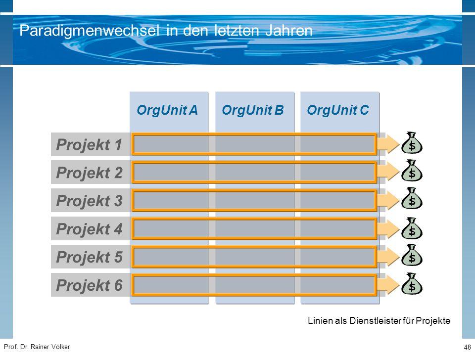 Prof. Dr. Rainer Völker 48 Paradigmenwechsel in den letzten Jahren OrgUnit AOrgUnit BOrgUnit C Projekt 2 Projekt 1 Projekt 4 Projekt 3 Projekt 6 Proje