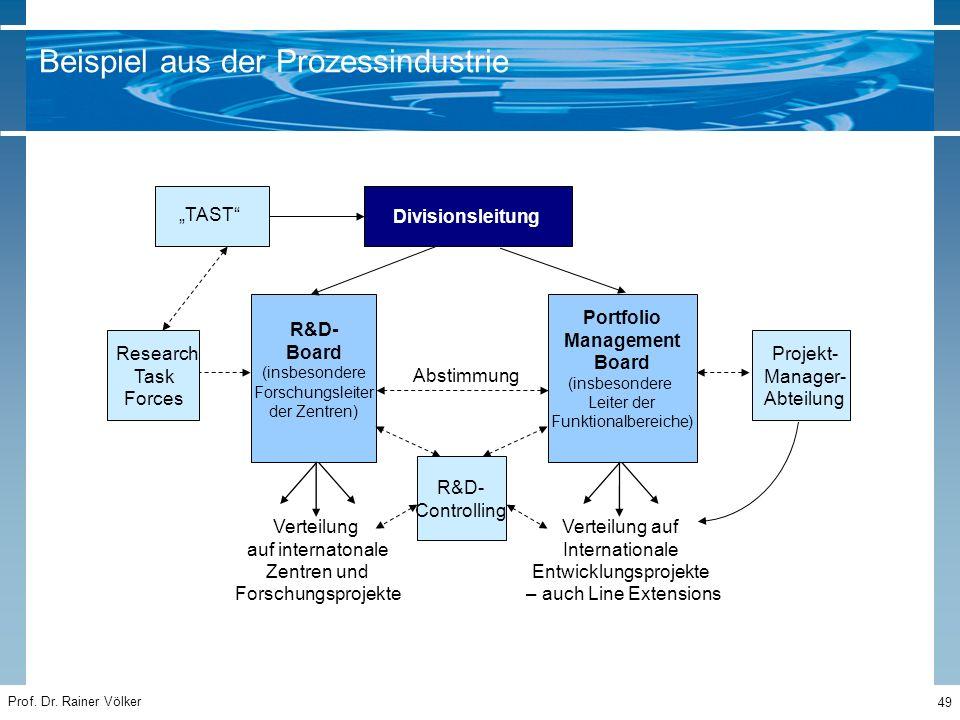 """Prof. Dr. Rainer Völker 49 Beispiel aus der Prozessindustrie """"TAST"""" Divisionsleitung Abstimmung R&D- Board (insbesondere Forschungsleiter der Zentren)"""