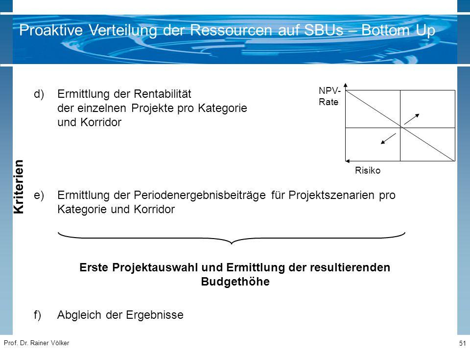 Prof. Dr. Rainer Völker 51 Proaktive Verteilung der Ressourcen auf SBUs – Bottom Up d)Ermittlung der Rentabilität der einzelnen Projekte pro Kategorie