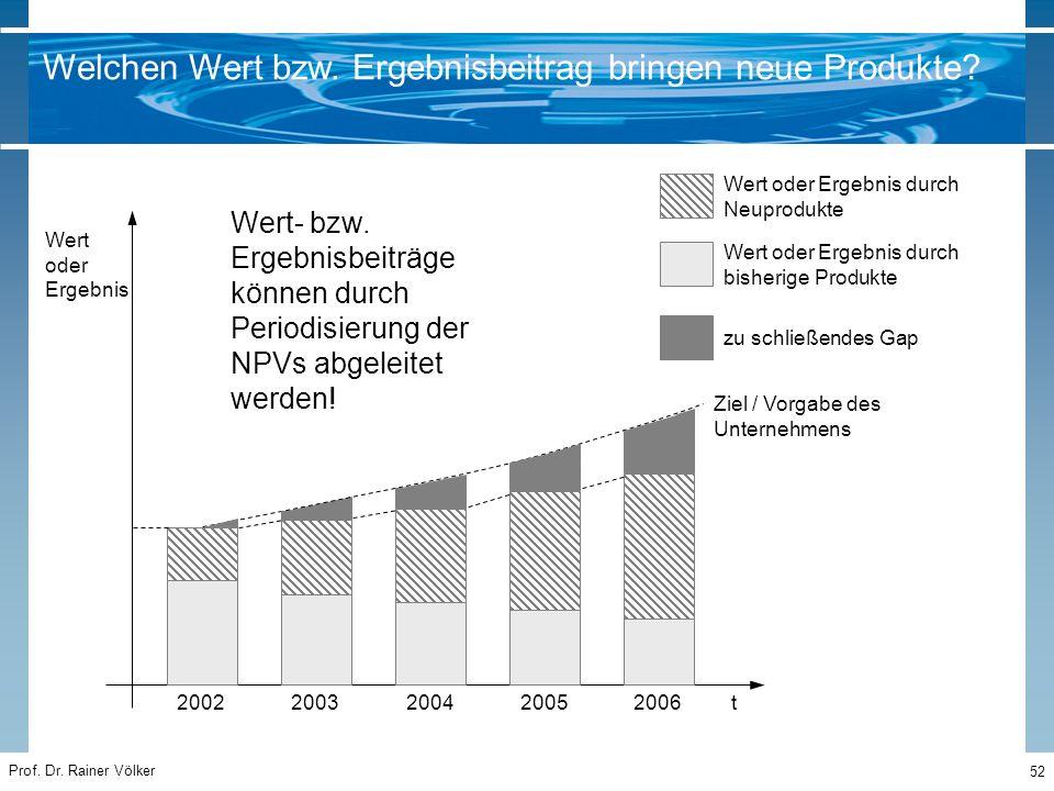 Prof. Dr. Rainer Völker 52 Wert oder Ergebnis t20022003200420052006 Ziel / Vorgabe des Unternehmens Wert oder Ergebnis durch Neuprodukte Wert oder Erg