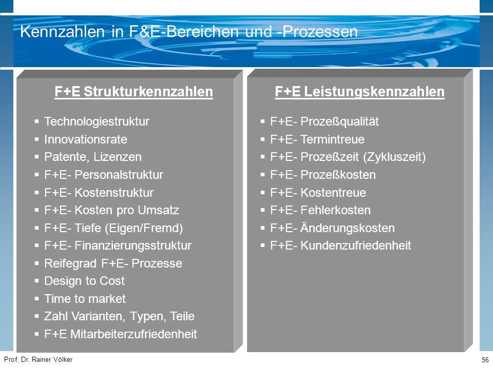 Prof. Dr. Rainer Völker 56 F+E Strukturkennzahlen  Technologiestruktur  Innovationsrate  Patente, Lizenzen  F+E- Personalstruktur  F+E- Kostenstr