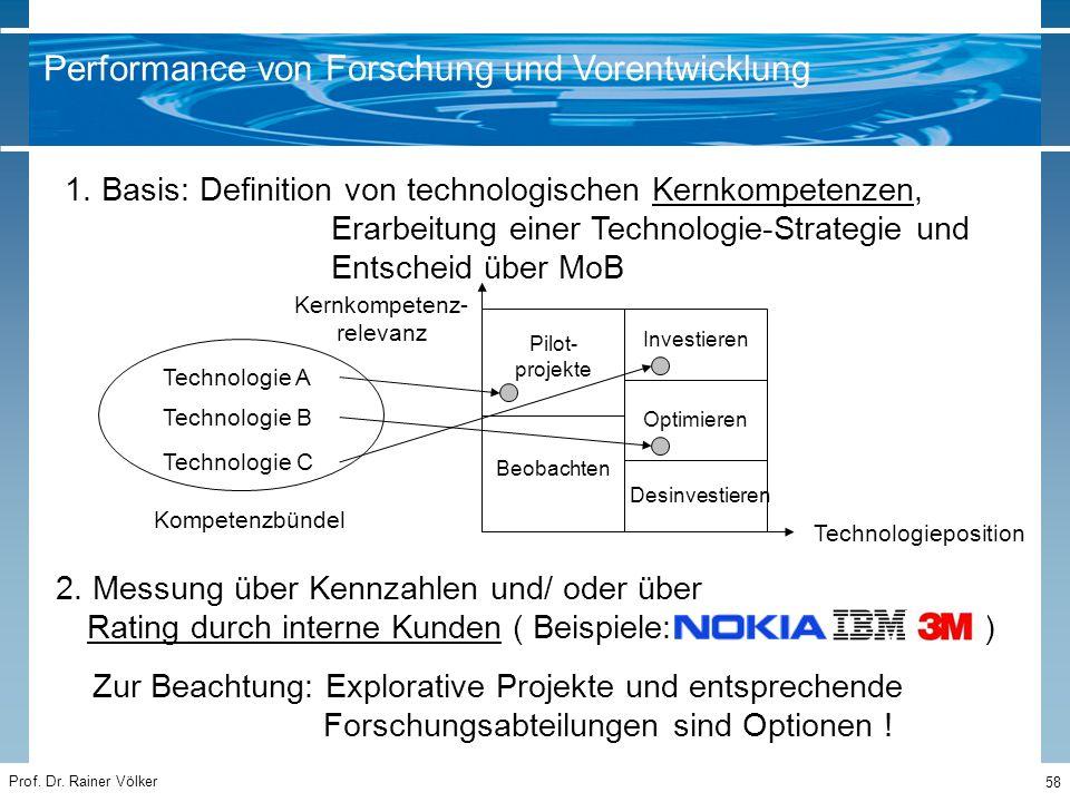 Prof. Dr. Rainer Völker 58 1. Basis: Definition von technologischen Kernkompetenzen, Erarbeitung einer Technologie-Strategie und Entscheid über MoB 2.