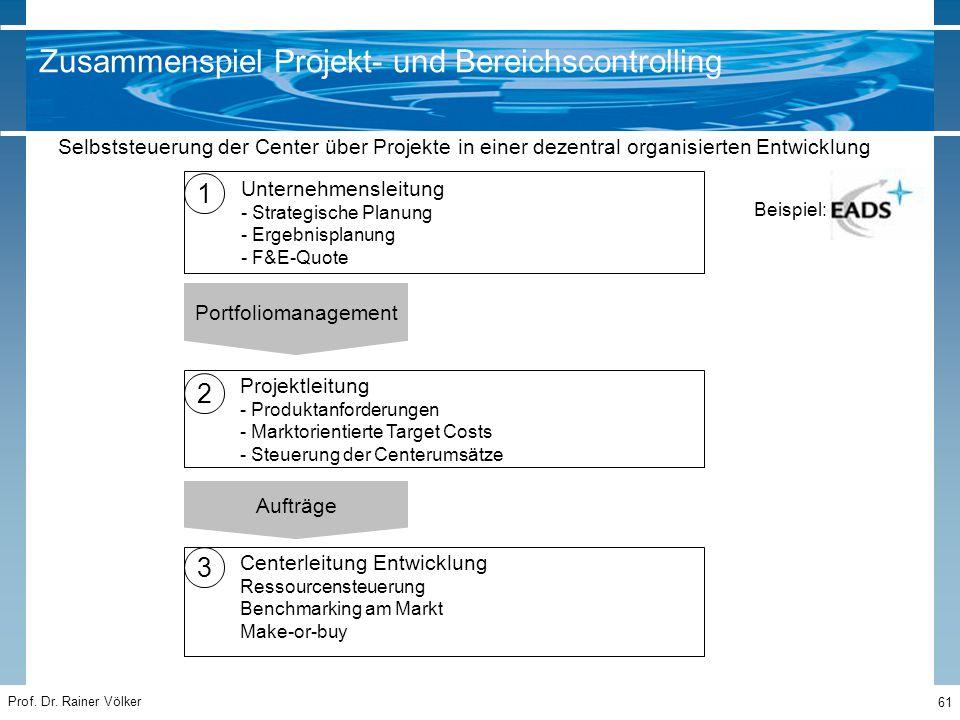 Prof. Dr. Rainer Völker 61 Portfoliomanagement Aufträge 1 2 3 Unternehmensleitung - Strategische Planung - Ergebnisplanung - F&E-Quote Projektleitung