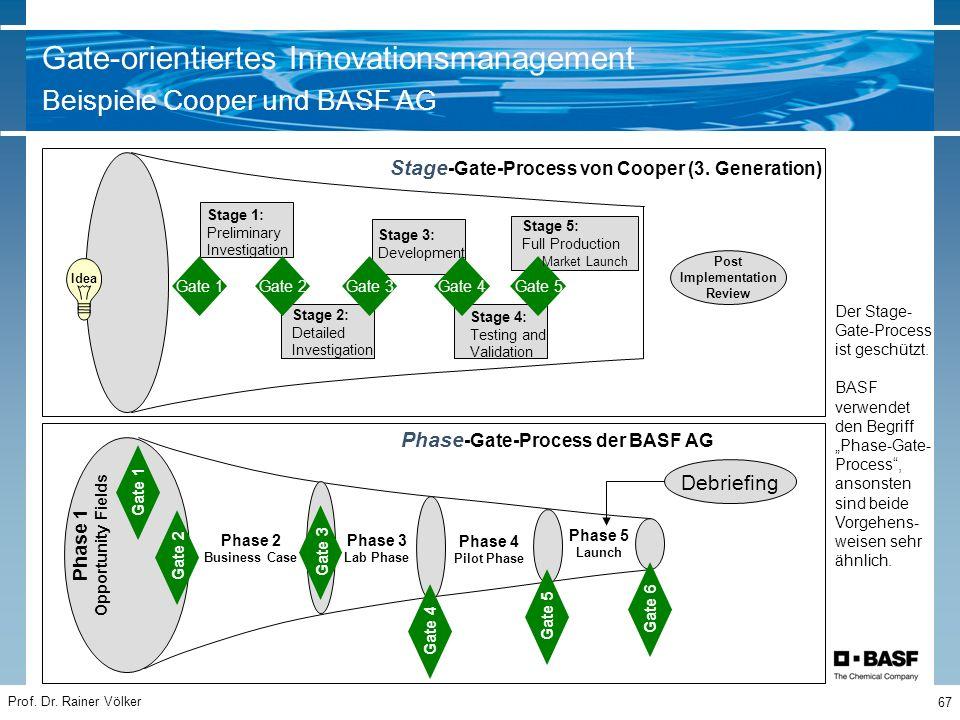 Prof. Dr. Rainer Völker 67 Gate-orientiertes Innovationsmanagement Beispiele Cooper und BASF AG Gate 1Gate 2Gate 3Gate 4Gate 5 Idea Stage 1: Prelimina