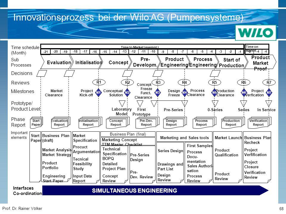 Prof. Dr. Rainer Völker 68 Innovationsprozess bei der Wilo AG (Pumpensysteme)