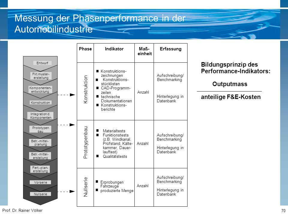 Prof. Dr. Rainer Völker 70 Nullserie Vorserie Fert.-plan- erstellung Betr.-mittel- erstellung Betr.-mittel- planung Komponenten- entwicklung Konstrukt