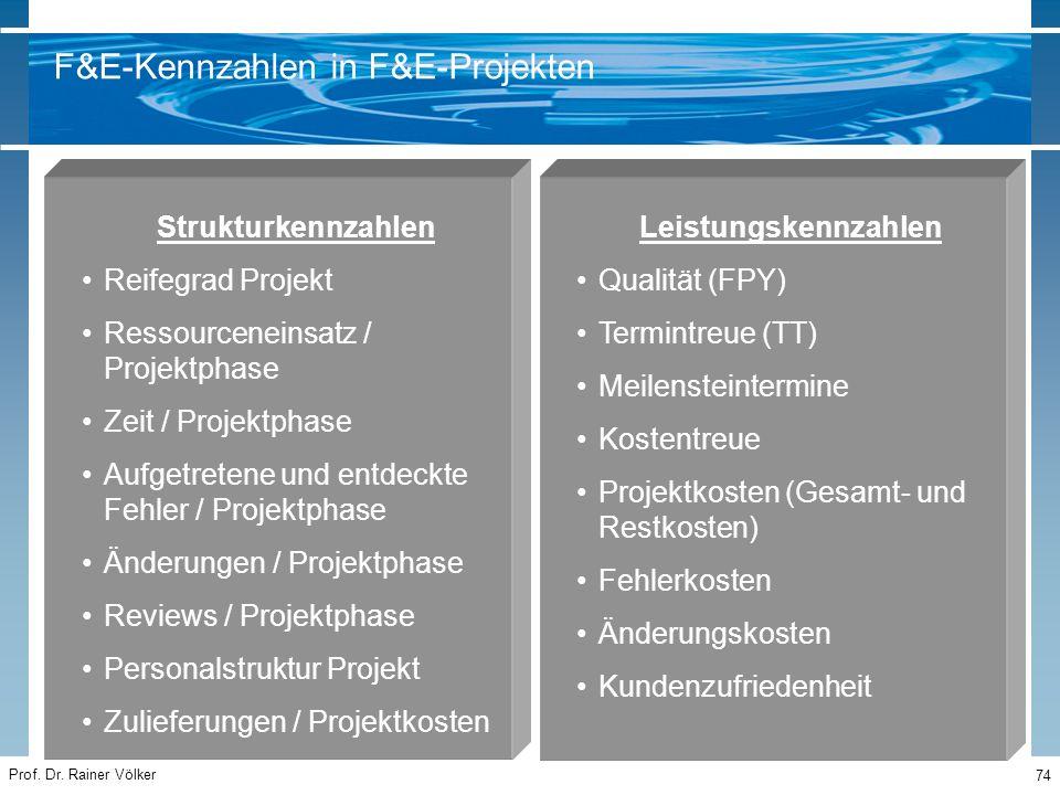 Prof. Dr. Rainer Völker 74 Strukturkennzahlen Reifegrad Projekt Ressourceneinsatz / Projektphase Zeit / Projektphase Aufgetretene und entdeckte Fehler