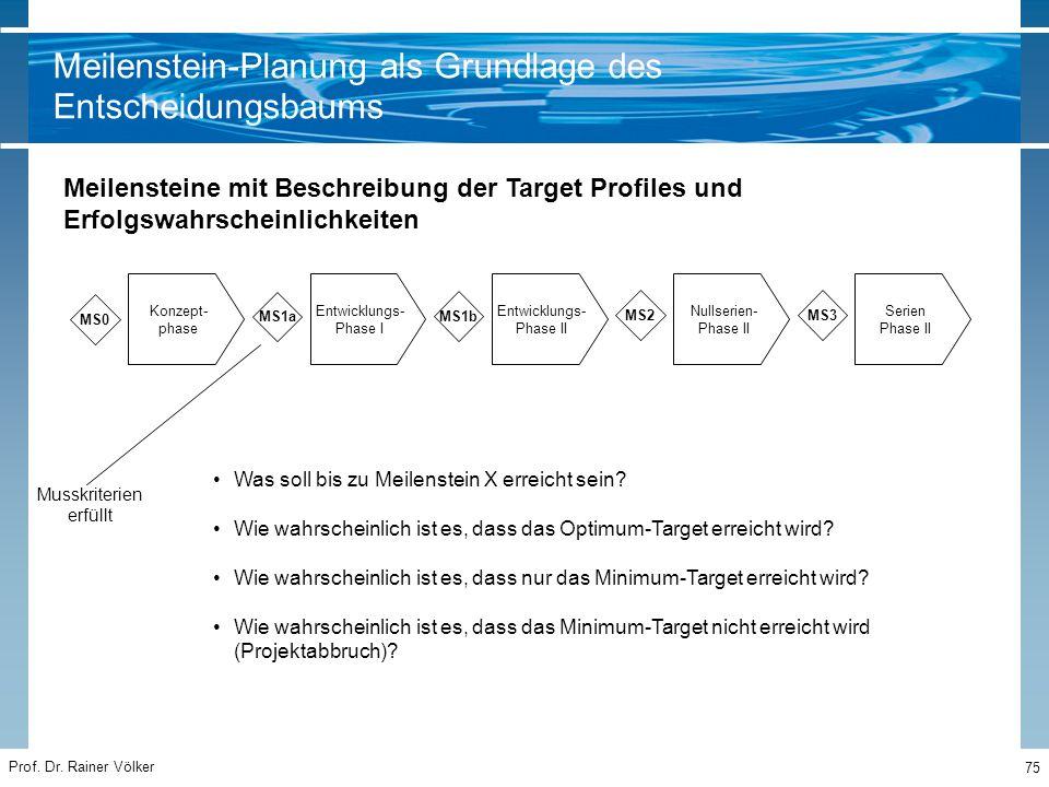 Prof. Dr. Rainer Völker 75 Konzept- phase Entwicklungs- Phase I Entwicklungs- Phase II Nullserien- Phase II MS1a MS1b MS2 Was soll bis zu Meilenstein