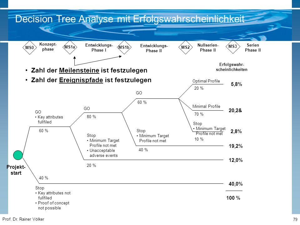 Prof. Dr. Rainer Völker 79 MS1a MS1bMS2 MS3 Konzept- phase Entwicklungs- Phase I Entwicklungs- Phase II Nullserien- Phase II Serien Phase II MS0 GO Ke