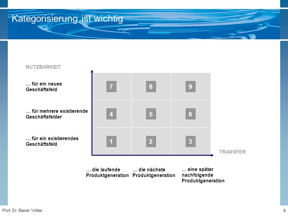 Prof. Dr. Rainer Völker 8 … für ein neues Geschäftsfeld … für ein existierendes Geschäftsfeld NUTZBARKEIT … die laufende Produktgeneration … die nächs