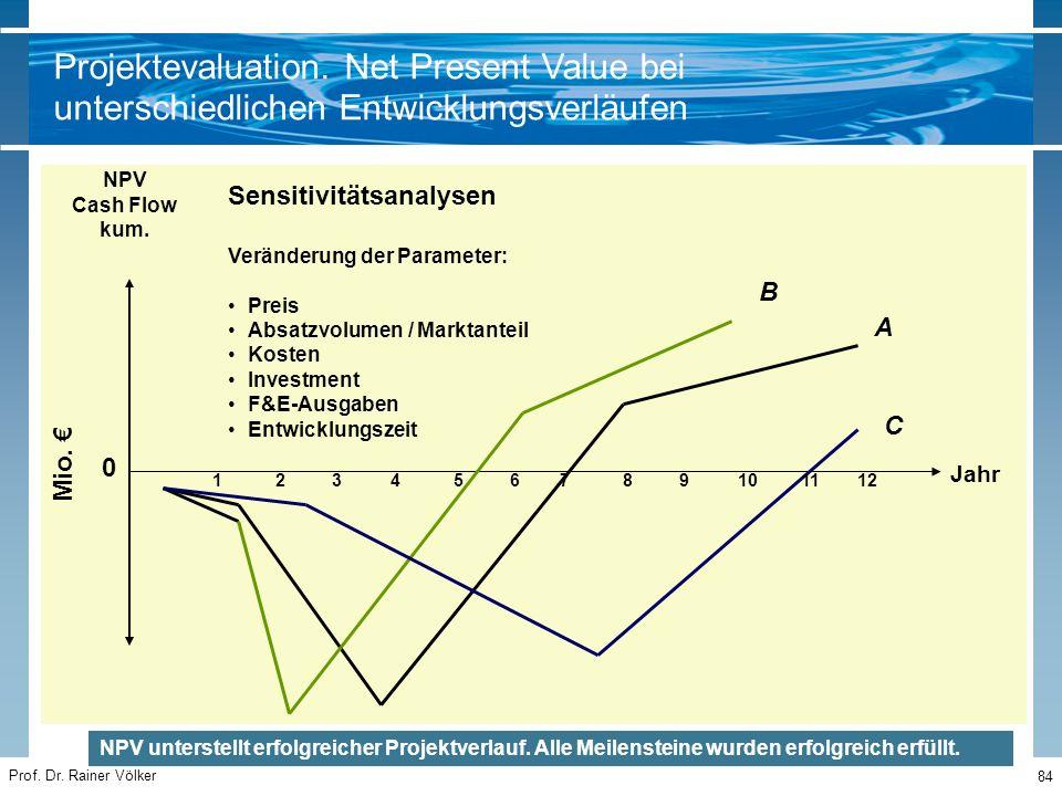 Prof. Dr. Rainer Völker 84 Jahr 123456 A B C Mio. € 789101112 NPV Cash Flow kum. Sensitivitätsanalysen Veränderung der Parameter: Preis Absatzvolumen