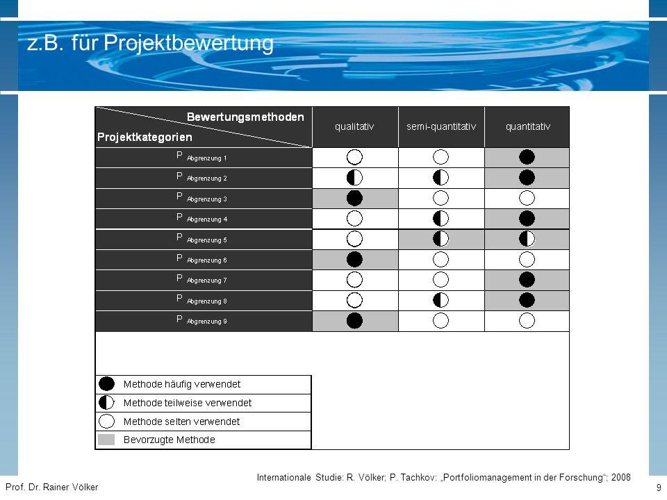 """Prof. Dr. Rainer Völker 9 z.B. für Projektbewertung Internationale Studie: R. Völker; P. Tachkov: """"Portfoliomanagement in der Forschung""""; 2008"""