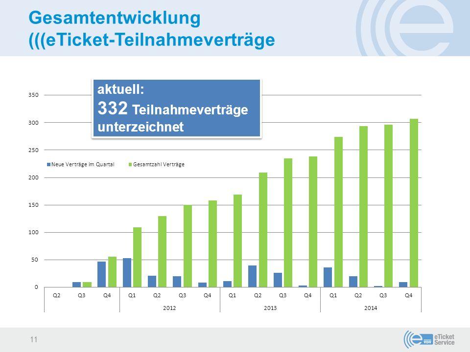 Gesamtentwicklung (((eTicket-Teilnahmeverträge aktuell: 332 Teilnahmeverträge unterzeichnet aktuell: 332 Teilnahmeverträge unterzeichnet 11