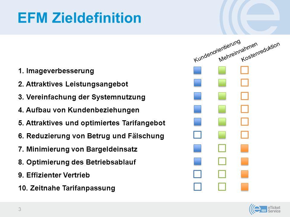 EFM Zieldefinition 1. Imageverbesserung 2. Attraktives Leistungsangebot 3. Vereinfachung der Systemnutzung 4. Aufbau von Kundenbeziehungen 5. Attrakti