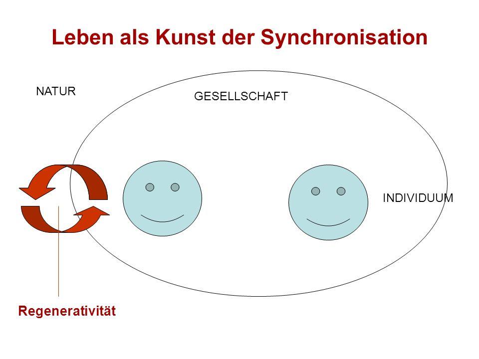 Leben als Kunst der Synchronisation Regenerativität NATUR GESELLSCHAFT INDIVIDUUM