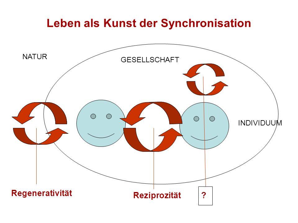 Leben als Kunst der Synchronisation Regenerativität Reziprozität NATUR GESELLSCHAFT INDIVIDUUM ?