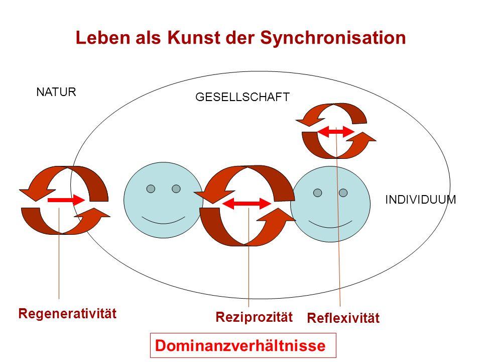 Leben als Kunst der Synchronisation Regenerativität Reziprozität NATUR GESELLSCHAFT INDIVIDUUM Dominanzverhältnisse Reflexivität