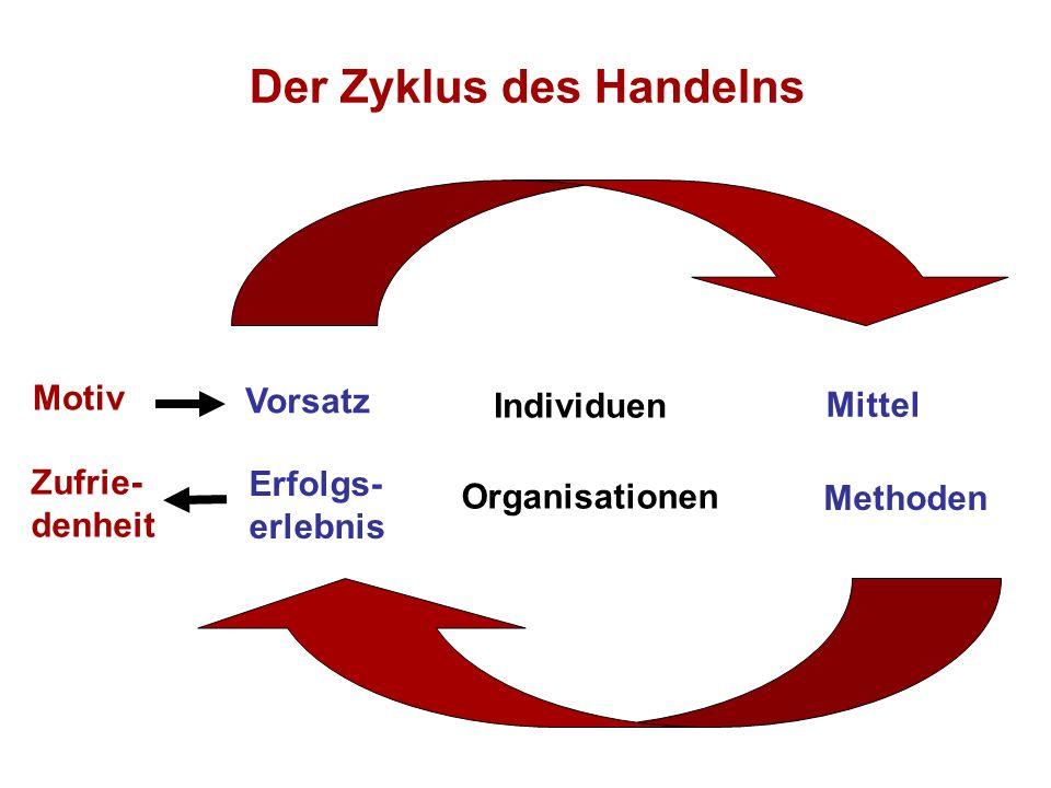 Der Zyklus des Handelns Motiv Zufrie- denheit Vorsatz Erfolgs- erlebnis Mittel Individuen Organisationen Methoden