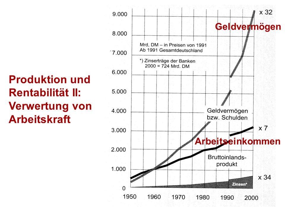 Produktion und Rentabilität II: Verwertung von Arbeitskraft Geldvermögen Arbeitseinkommen