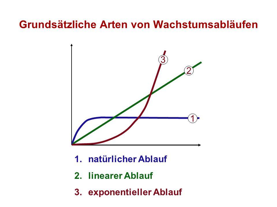 Grundsätzliche Arten von Wachstumsabläufen 3 2 1 1.natürlicher Ablauf 2.linearer Ablauf 3.exponentieller Ablauf