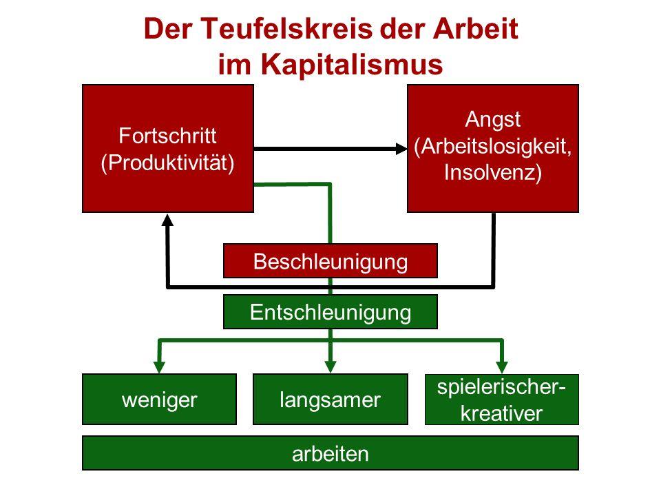 Der Teufelskreis der Arbeit im Kapitalismus arbeiten wenigerlangsamer spielerischer- kreativer Entschleunigung Angst (Arbeitslosigkeit, Insolvenz) For