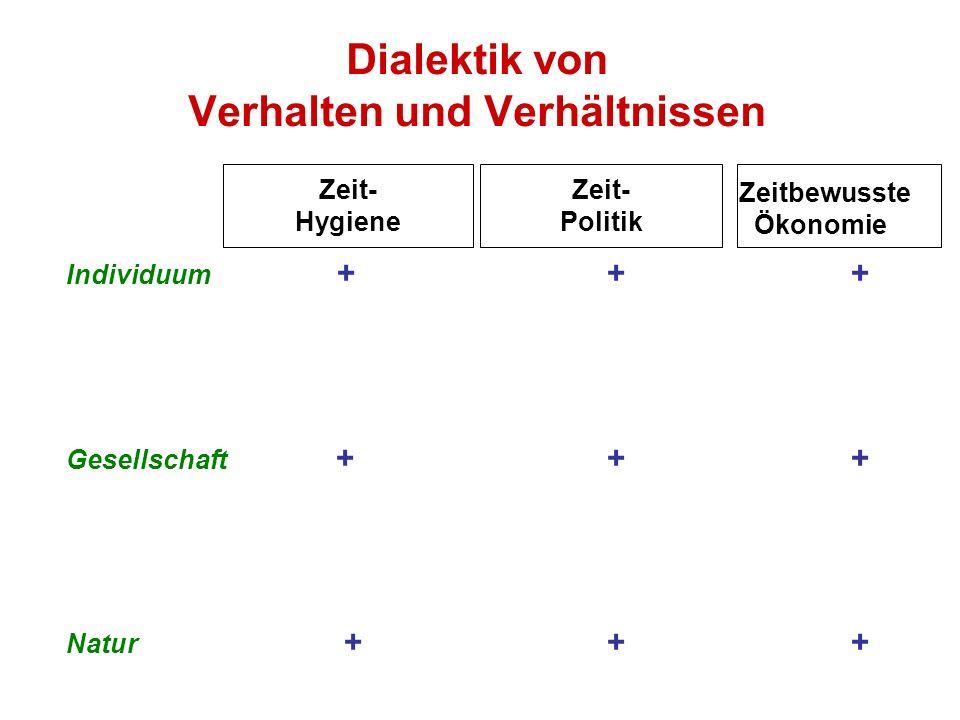 Dialektik von Verhalten und Verhältnissen Individuum + + + Gesellschaft + + + Natur + + + Zeit- Hygiene Zeit- Politik Zeitbewusste Ökonomie
