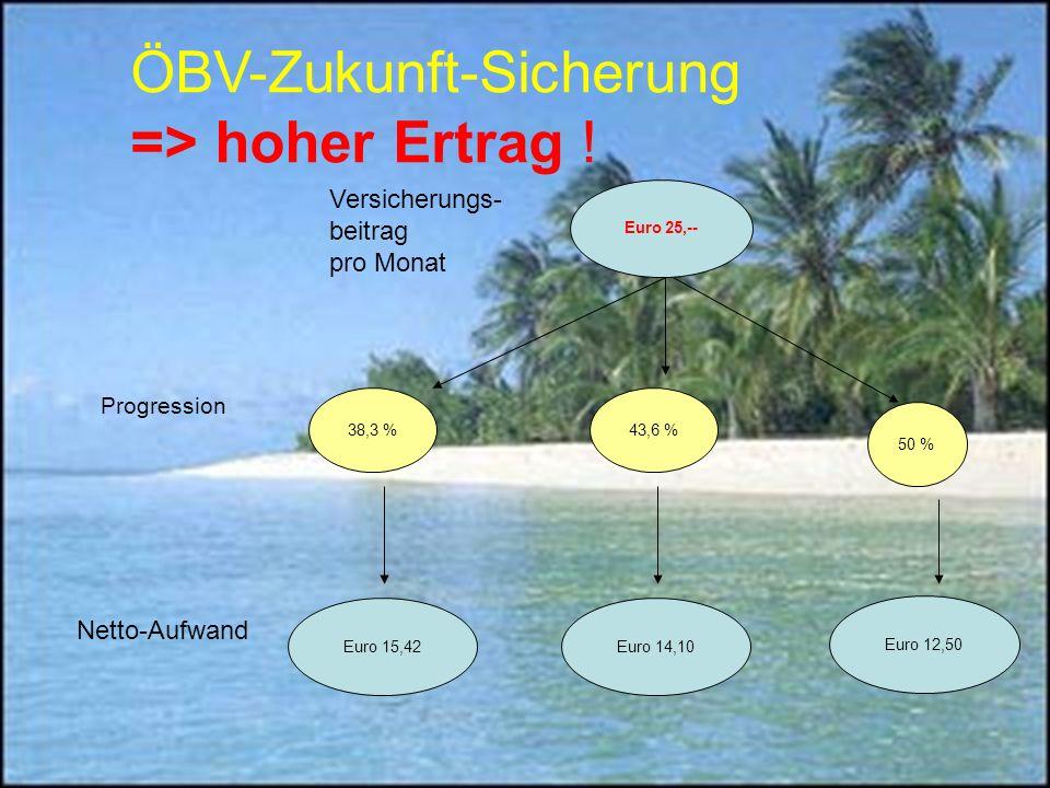 ÖBV-Zukunft-Sicherung => hoher Ertrag .